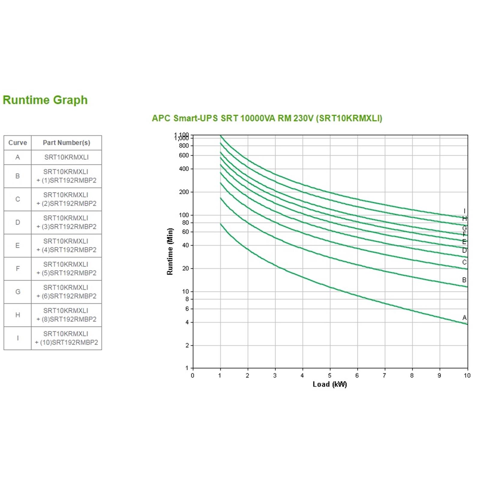 Apc Smart Ups On Line Srt 10000va Rm 230v Srt10krmxli Serversplus Cable Wiring Diagram