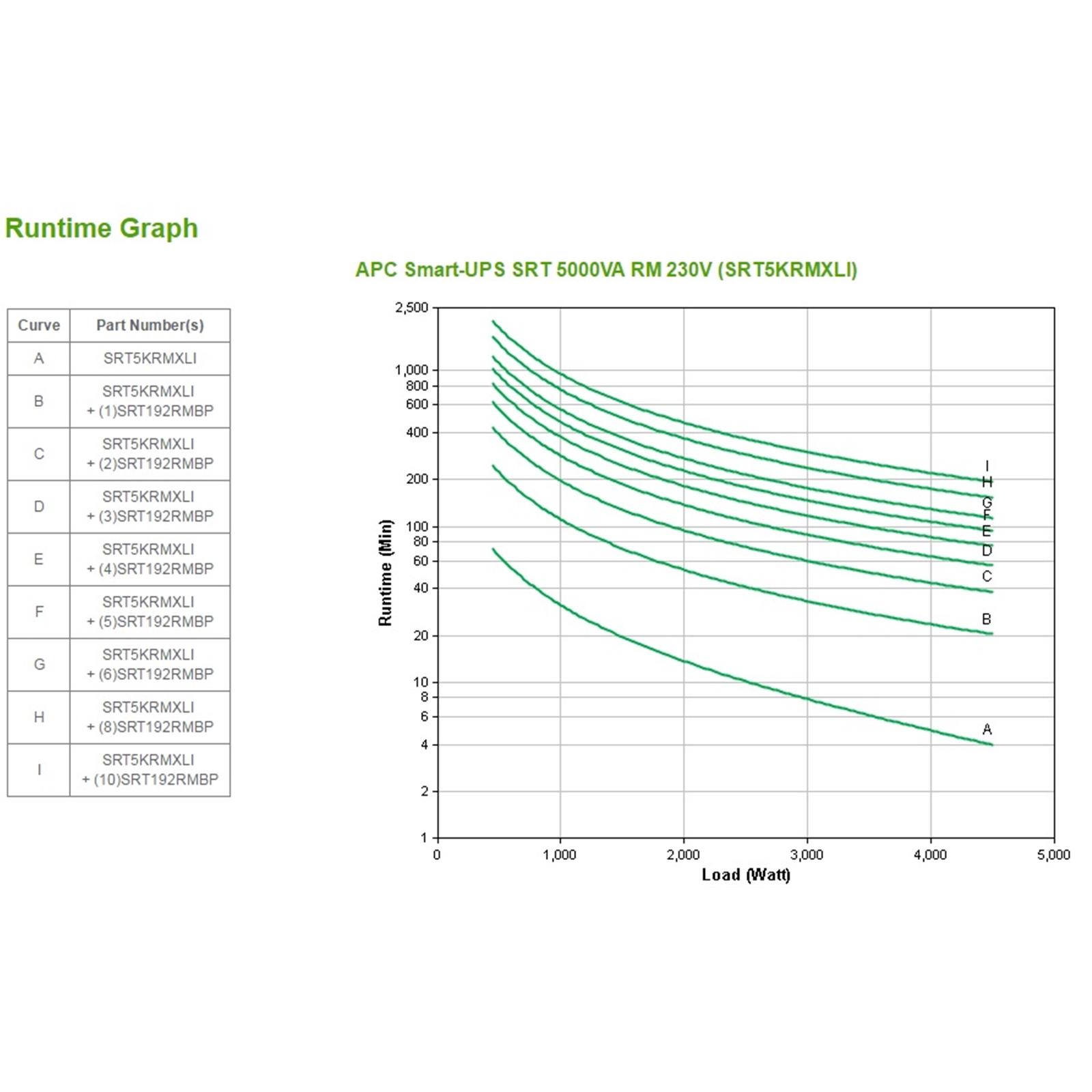 Apc Smart Ups On Line Srt 5000va Rm 230v Srt5krmxli Serversplus Epo Wiring Diagram