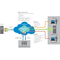 SonicWall Licences | SONICWALL Hosted Email Security, 25u, 3y | 01-SSC-5035 | ServersPlus